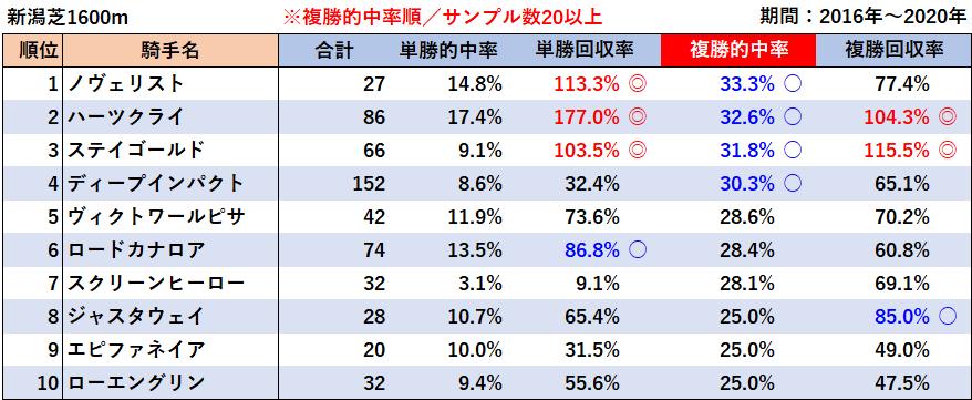 新潟芝1600m・種牡馬別成績