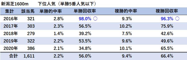 新潟芝1600m・下位人気